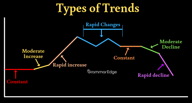 IELTS Writing Task 1- Adverbs and Adjectives to Describe Trends