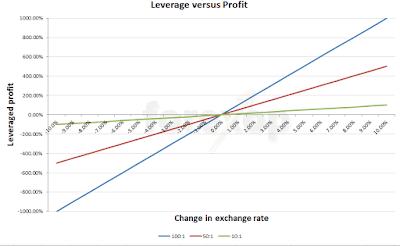 Leverage In Forex Trading Study About Leverage In Forex Trading -