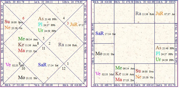 Effect Of Saturn In 7th House Saturn In Seventh House 1