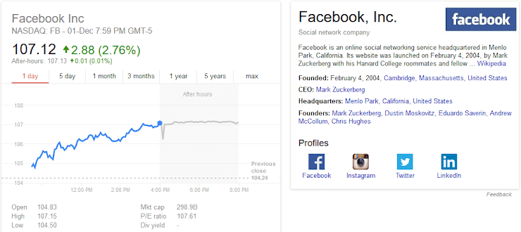 Stock details of Facebook