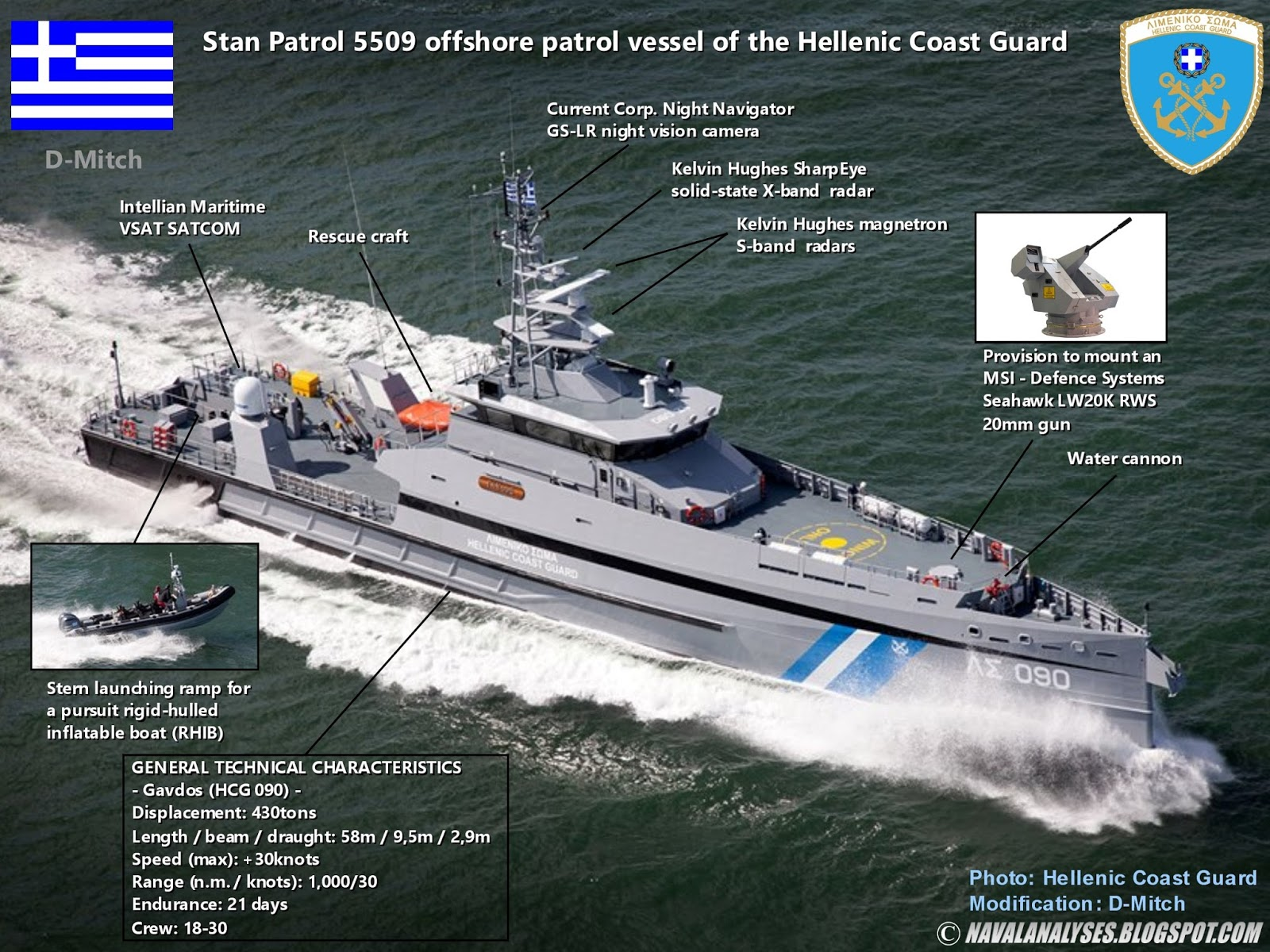 Naval Analyses Infographics Of Coast Guard Vessels 1