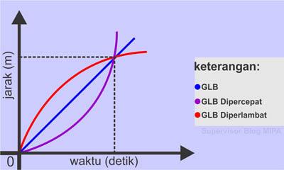 Perbedaan Grafik Hubungan Jarak terhadap Waktu (Grafik s-t) pada GLB dan GLBB