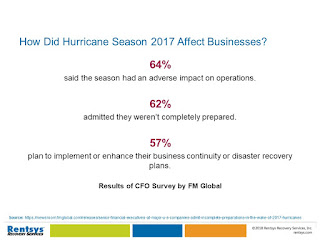 How Did Hurricane Season 2017 Affect Businesses?