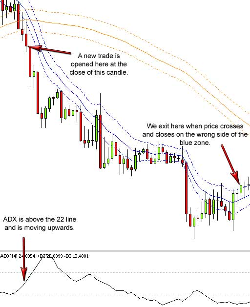 Low risk high reward forex strategy