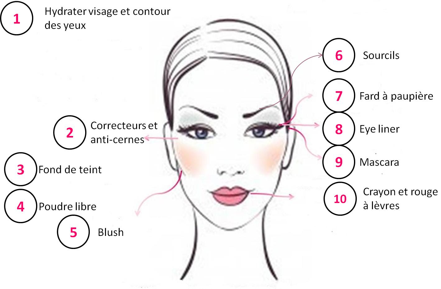 Favori Les étapes d'un maquillage réussi / VENUS MAG RA15