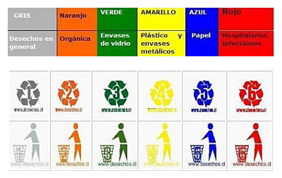 Colores a emplear para reciclaje de basura - Colores para reciclar ...