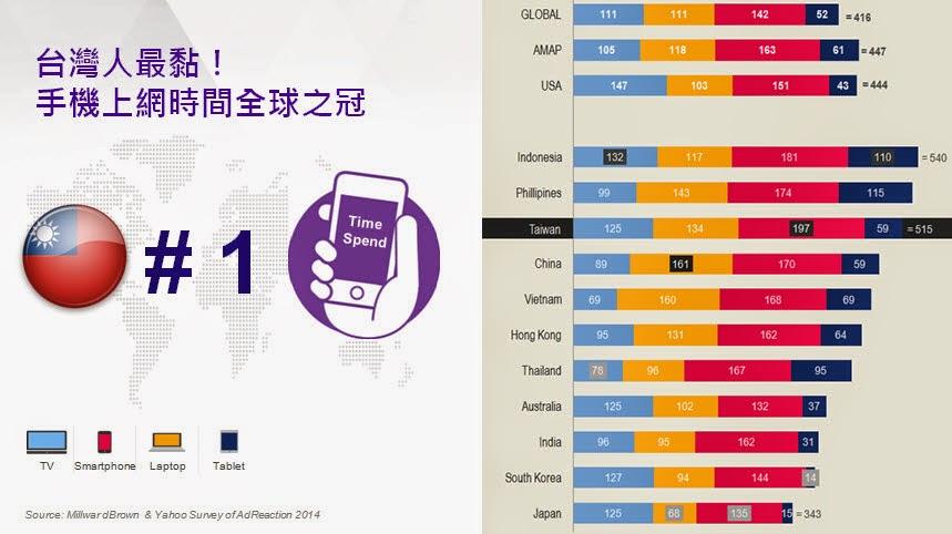 台灣人滑手機世界第一,每日平均使用197分鐘 數位時代