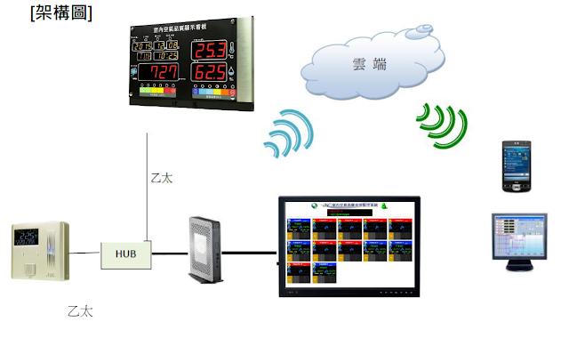 空氣品質檢測-室內空氣品質檢測-氣體偵測-氣體偵測器-多功能氣體偵測器-攜帶式氣體偵測器 -室內空氣品質偵測器-室內空氣品質IAQ-室內空氣品質監測-室內空氣品質監測器