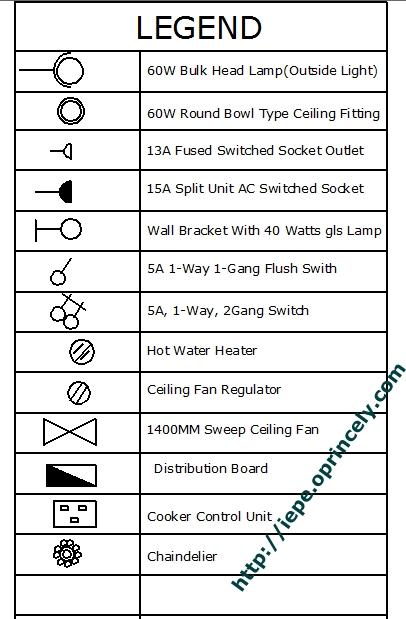 Civil Engineering Drawing Symbols Chart  2018 2019 2020