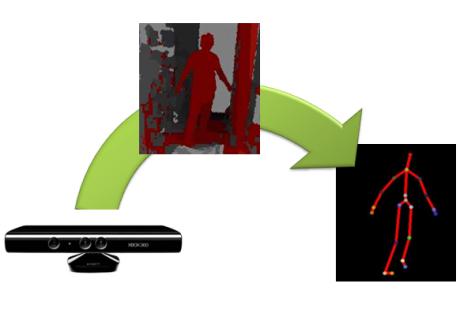 SIG 2011 - Retour sur la démo ArcGIS Runtime et KINECT