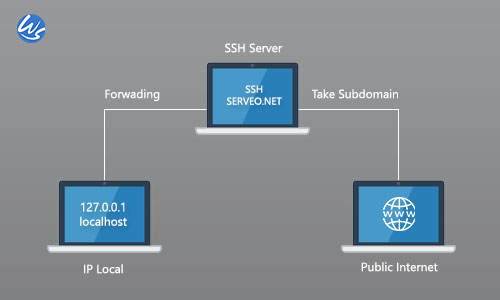 Cara Akses Local Web Server ke Public dengan SSH Gratis