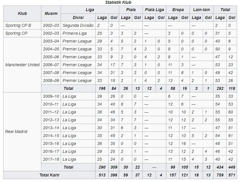 statistik cristiano ronaldo di juventus