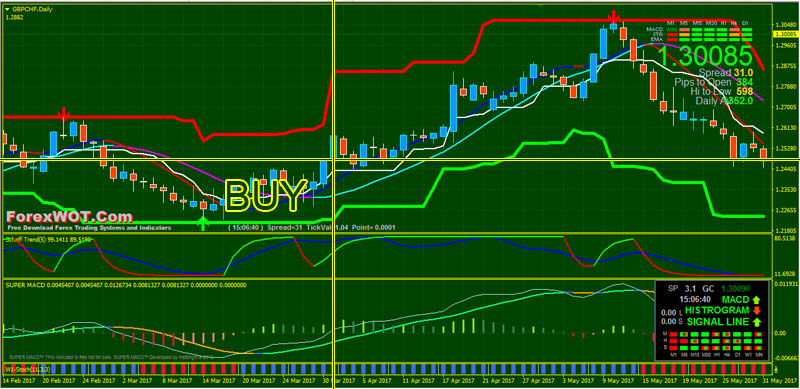 Forex-Signals-Channel-BUY