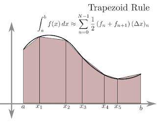 Penggunaan Aturan Trapezoidal (Aturan Trapesium), dan Aturan Simpson Sebagai Hampiran Dalam Integral Tentu