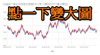 Historical Price of Taiwan Bank Gold Passbook chart