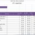 Rumus Pembagian Gaji dalam Microsoft office Excel