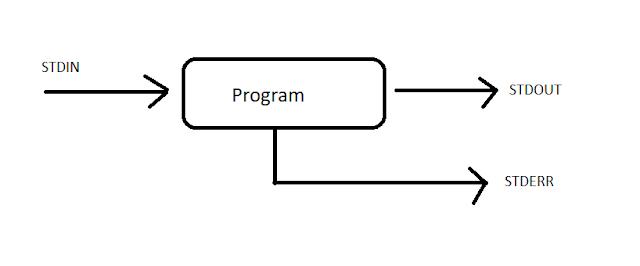 Data streams on Linux OS. STDIN, STDOUT, STDERR