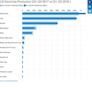 US Electricity Generation Capacity Q1-Q3 2017 vs. Q1-Q3 2016 (Credit: cleantechnica.com) Click to Enlarge.