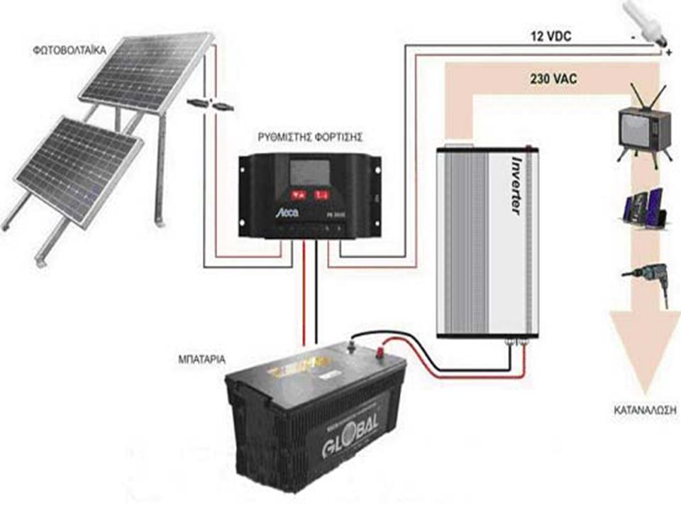 Πώς μπορώ να συνδέσω ηλιακά πάνελ στο σπίτι μου