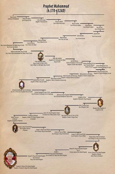 Sejarawan Yakini Ratu Inggris Elizabeth II Keturunan Nabi Muhammad