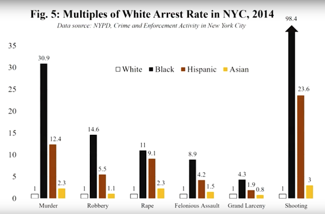 Multiples of White Arrest Rate in New York City, 2014
