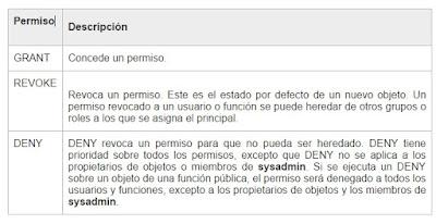 Tabla de permisos (SQL Server)