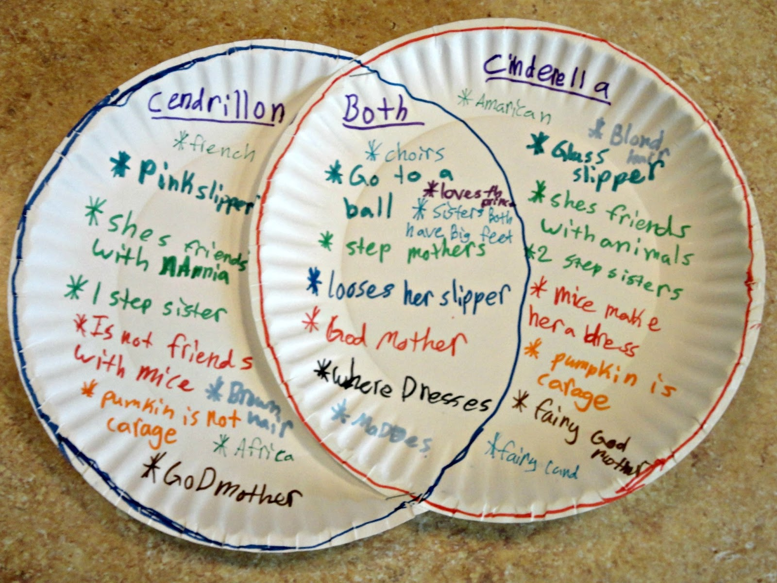 Cendrillon Venn Diagram Human Head And Neck Muscle Labeled Influence Invest Inspire The Journey Of A Young Teacher Spiced It S Amazing How Much Fun Typical Activity Such As Comparing Contrasting Can Be When You Put Little Creativity Into