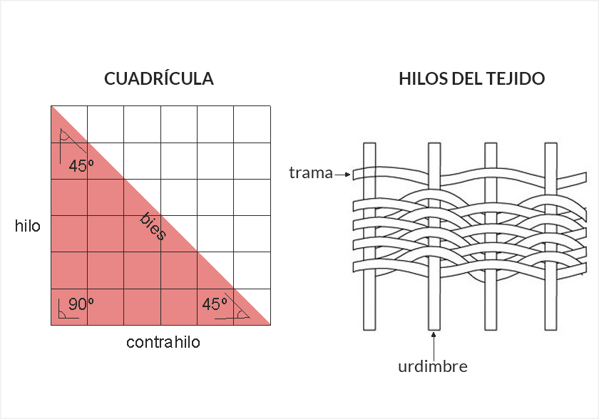 Muestra de fibras del tejido de urdimbre y trama