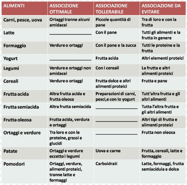 menu nella dieta dissociata