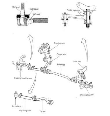 Steering lingkage terdiri dari rod dan arm yang meneruskan tenaga gerak dari steering gear Jenis - Jenis Steering Lingkake Pada Sistem Kemudi Mobil