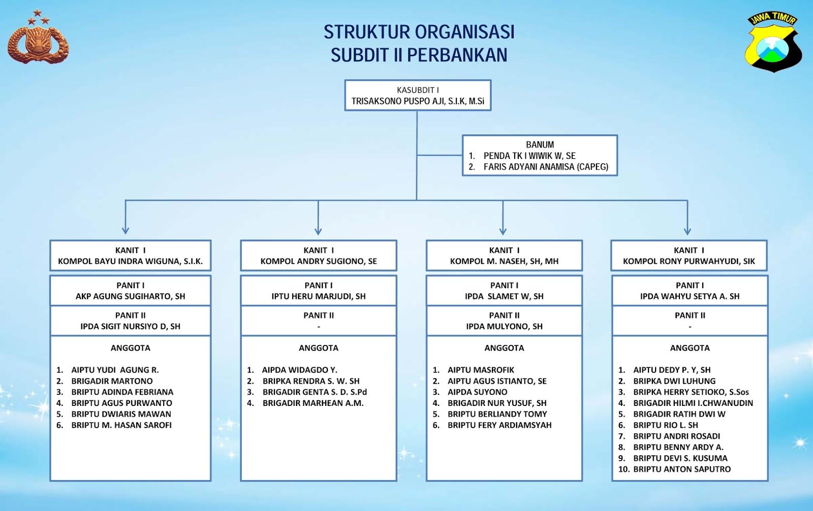 struktur organisasi jatim park \u2013 remembers egregation Struktur Organisasi Pemuda struktur organisasi subdit ii