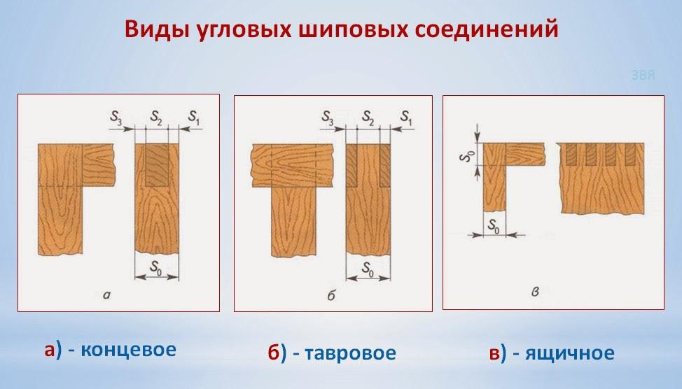 Картинка шипового соединения