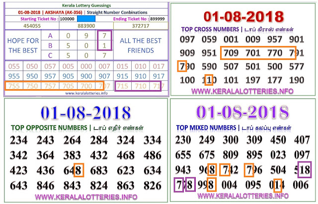 AKSHAYA AK-356 abc numbers kerala lottery guessing by keralalotteries ON 01-08-2018