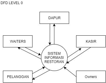Data flow diagram sistem di restoran httppropengertian dan contoh data flow diagram dfd ccuart Images