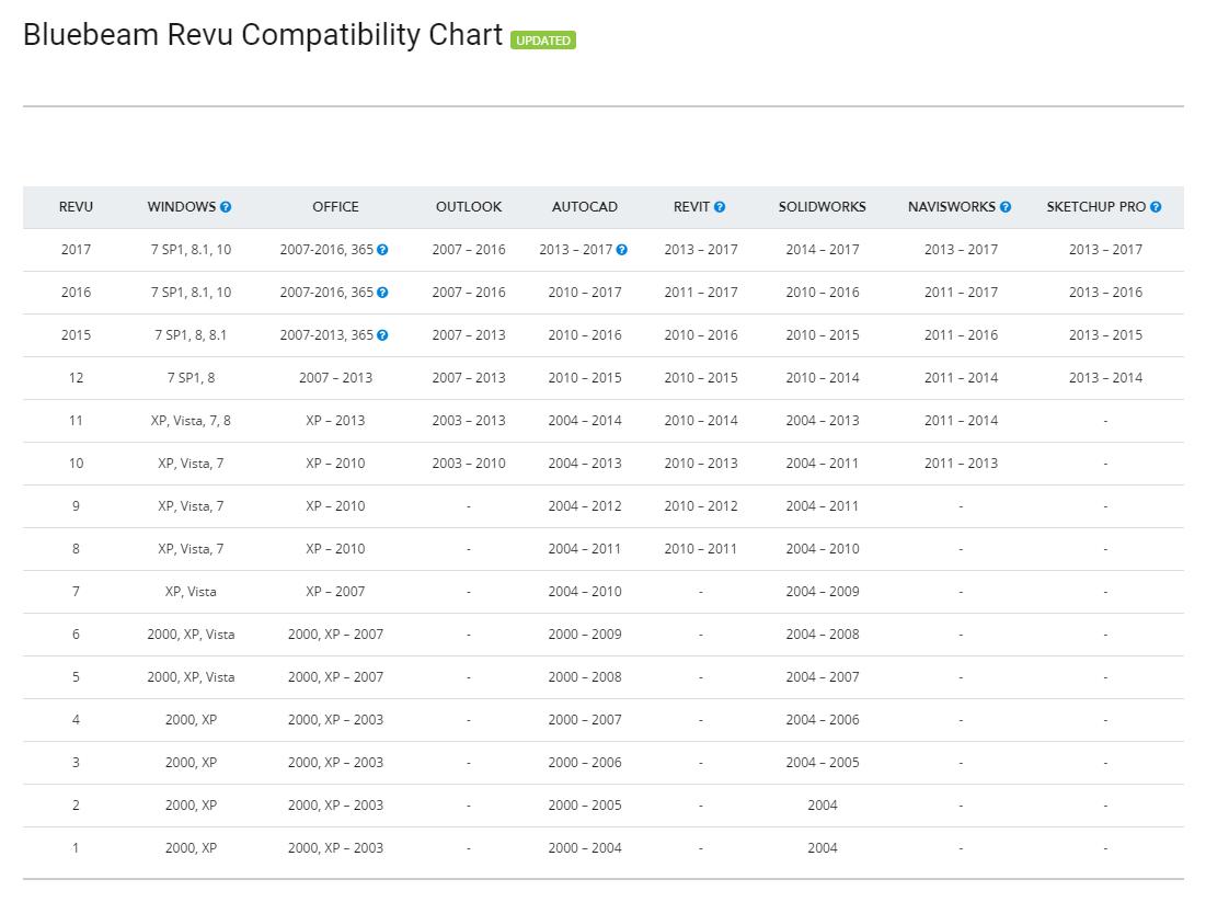 Revit Add-Ons: Bluebeam Revu 2017 Released