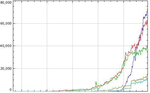 Long tail Keywords Increase Blog Traffic
