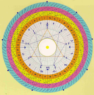 Thea's Gnostic Circle, from her book 'The Gnostic Circle'.