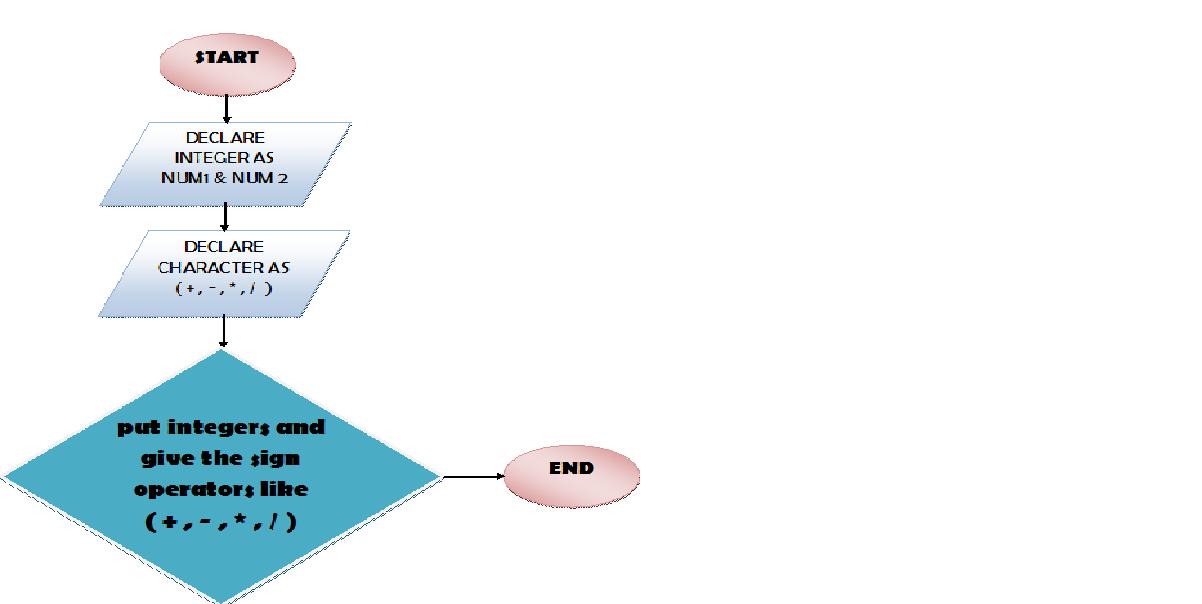 Calculator Proramm In C Simple Code Mesh Software