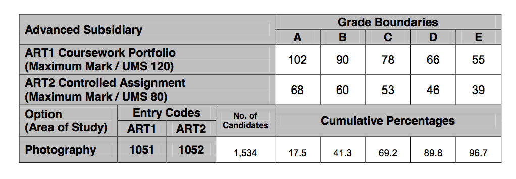 wjec media a2 coursework grade boundaries