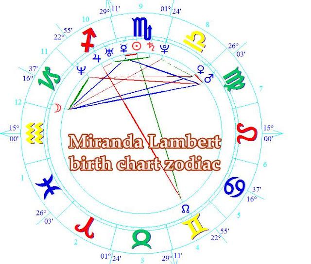 Miranda Lambert birth chart zodiac forecast