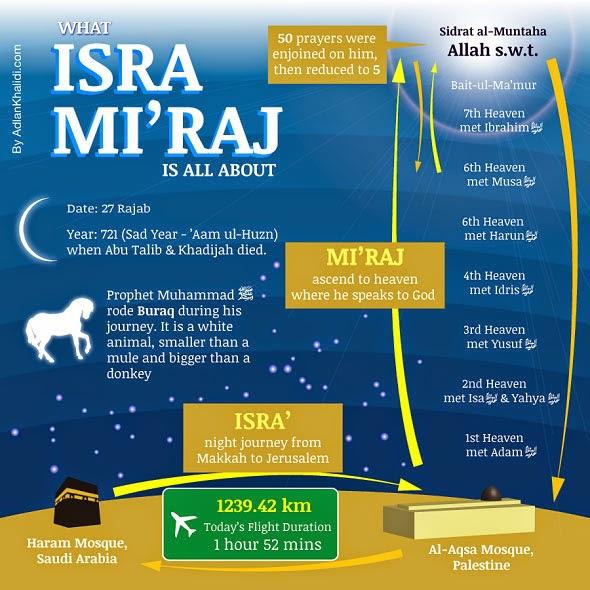 Infografi perjalanan Isra Miraj Nabi Muhammad SAW