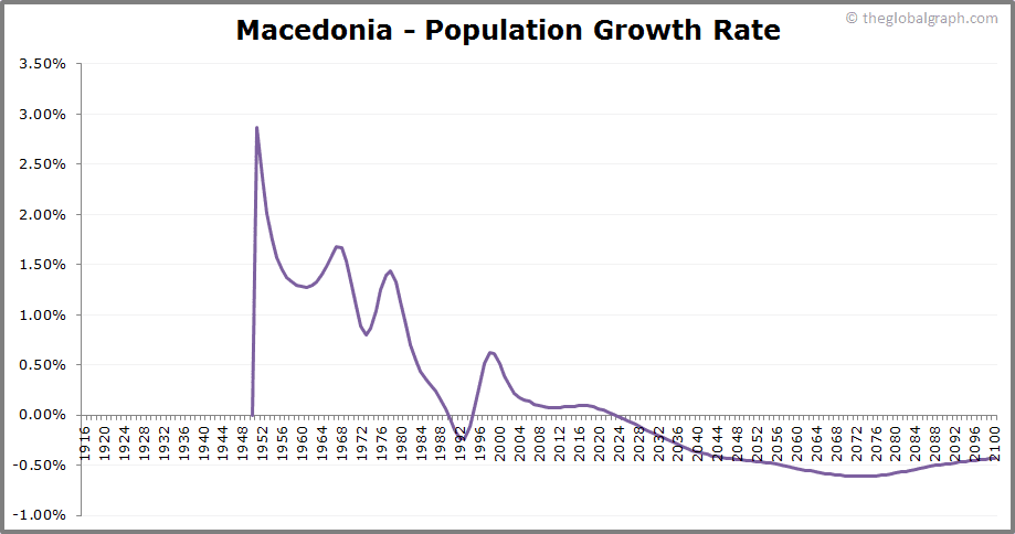 Macedonia  Population Growth Rate