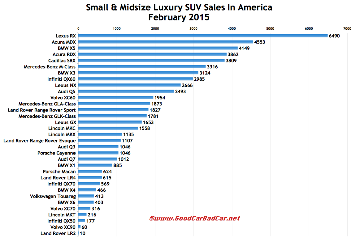 Small And Midsize Luxury SUV Sales In America - February 2015 YTD - GOOD CAR BAD CAR