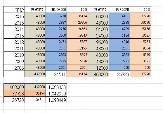 江山日記 : 月供股票-中華煤氣(二)