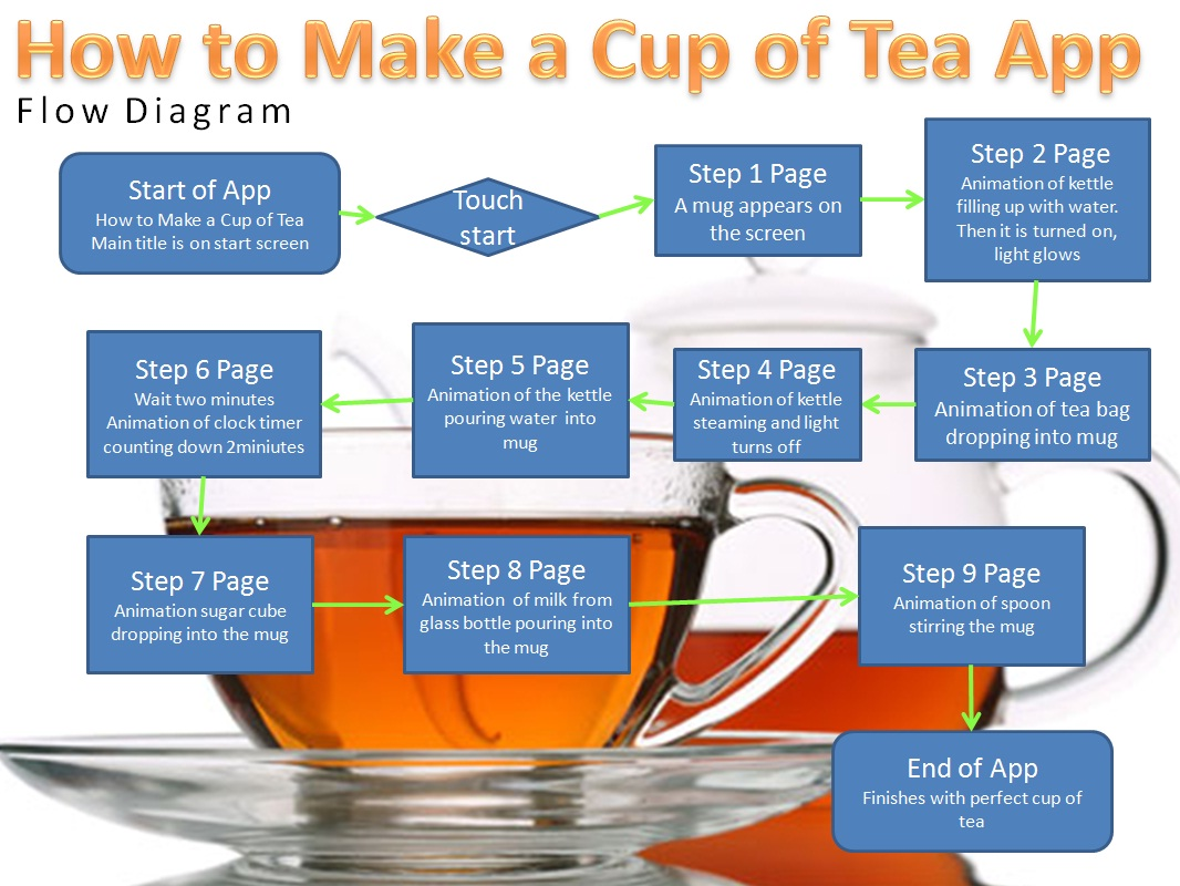 Task 5: Have a cup of Tea