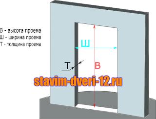 Замер дверного проема: ширина, высота, толщина