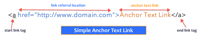 SEO, Anchor Text Link And Headings