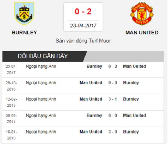 Lịch sử đối đầu Burnley - Man United.