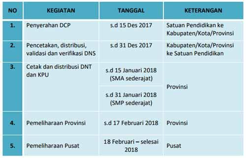 jadwal pendataan un 2018