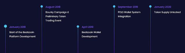 BeatzCoin ICO